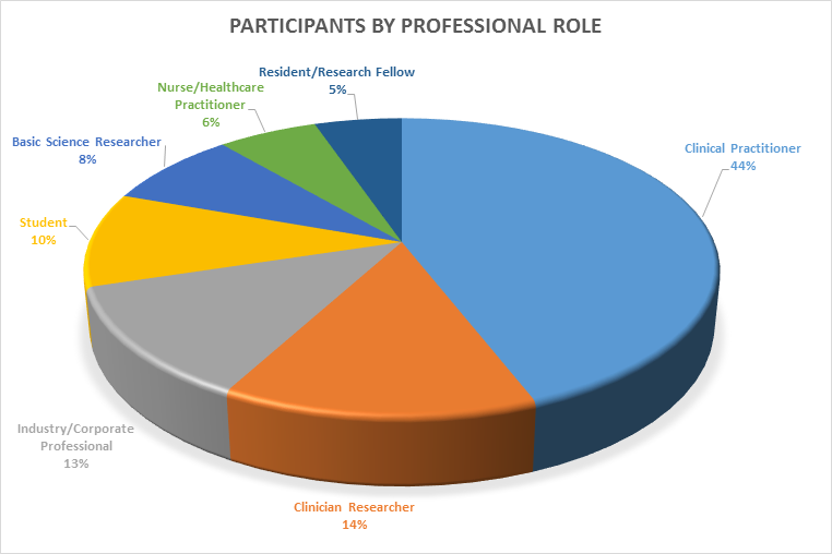 participants by prof role.png